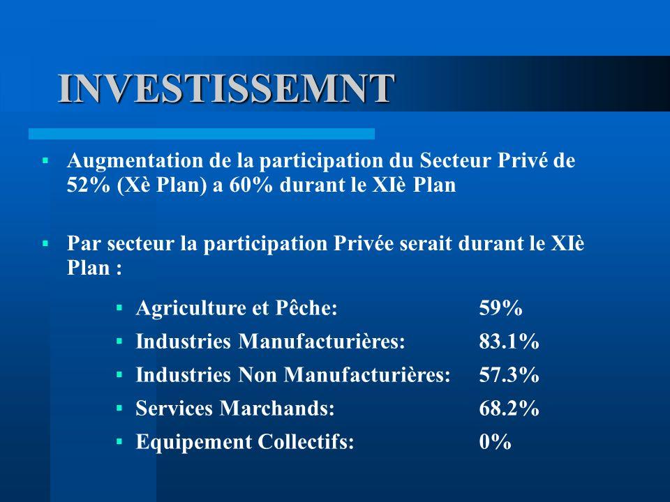 INVESTISSEMNT Augmentation de la participation du Secteur Privé de 52% (Xè Plan) a 60% durant le XIè Plan Par secteur la participation Privée serait durant le XIè Plan : Agriculture et Pêche:59% Industries Manufacturières:83.1% Industries Non Manufacturières:57.3% Services Marchands:68.2% Equipement Collectifs:0%