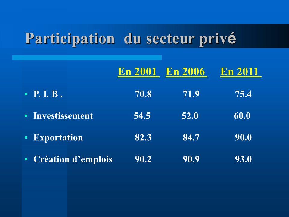 Participation du secteur priv é En 2001En 2006En 2011 P.