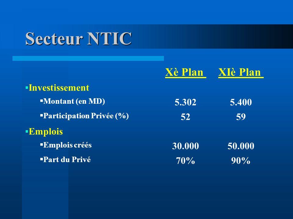Secteur NTIC Xè PlanXIè Plan Investissement Montant (en MD) 5.3025.400 Participation Privée (%) 5259 Emplois Emplois créés 30.00050.000 Part du Privé 70%90%