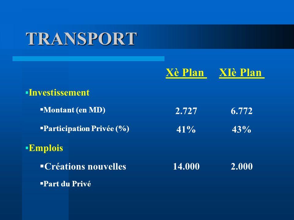 TRANSPORT Xè PlanXIè Plan Investissement Montant (en MD) 2.7276.772 Participation Privée (%) 41%43% Emplois Créations nouvelles 14.0002.000 Part du Privé