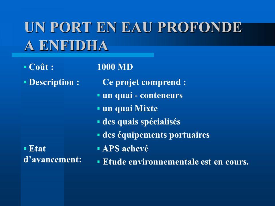 UN PORT EN EAU PROFONDE A ENFIDHA Coût :1000 MD Description :Ce projet comprend : un quai - conteneurs un quai Mixte des quais spécialisés des équipements portuaires Etat davancement: APS achevé Etude environnementale est en cours.