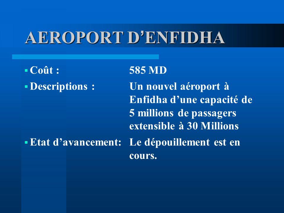 AEROPORT D ENFIDHA Coût :585 MD Descriptions :Un nouvel aéroport à Enfidha dune capacité de 5 millions de passagers extensible à 30 Millions Etat davancement:Le dépouillement est en cours.
