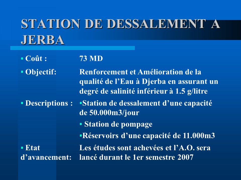 STATION DE DESSALEMENT A JERBA Coût :73 MD Objectif:Renforcement et Amélioration de la qualité de lEau à Djerba en assurant un degré de salinité inférieur à 1.5 g/litre Descriptions : Station de dessalement dune capacité de 50.000m3/jour Station de pompage Réservoirs dune capacité de 11.000m3 Etat davancement: Les études sont achevées et lA.O.