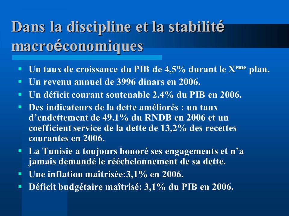 Dans la discipline et la stabilit é macro é conomiques Un taux de croissance du PIB de 4,5% durant le X eme plan.