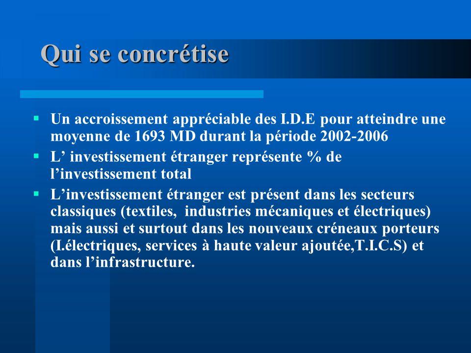 Environ 2900 entreprises à participation étrangère ou mixtes opèrent en Tunisie et contribuent à la création denviron 300.000 emplois contre 890 entreprises et 85.000 emplois en 1990.