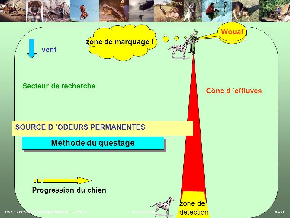 vent Secteur de recherche Cône d effluves Progression du chien Wouaf zone de détection zone de marquage ! SOURCE D ODEURS PERMANENTES Wouaf Méthode du