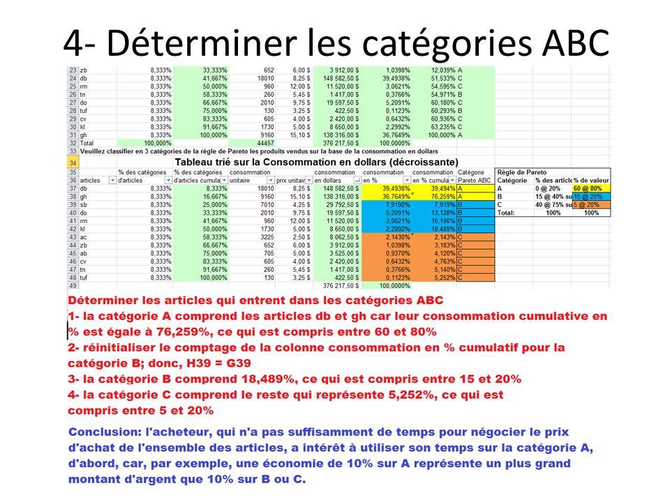 4- Déterminer les catégories ABC