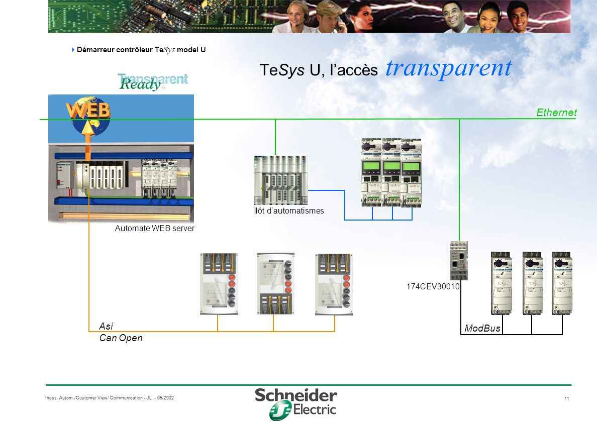 11 Indus. Autom./Customer View/ Communication - JL - 09/2002 TeSys U, laccès transparent Démarreur contrôleur Te Sys model U Asi Can Open Ethernet Aut