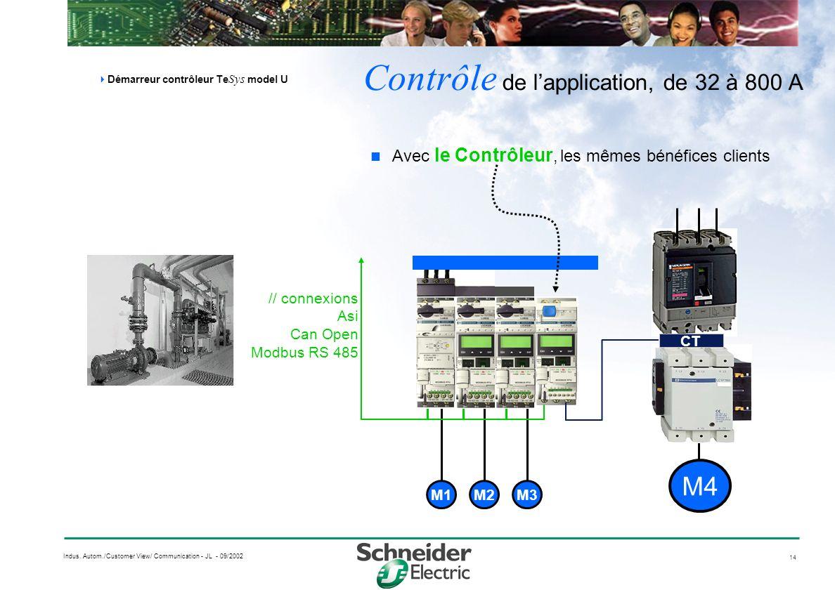 14 Indus. Autom./Customer View/ Communication - JL - 09/2002 Avec le Contrôleur, les mêmes bénéfices clients Contrôle de lapplication, de 32 à 800 A D