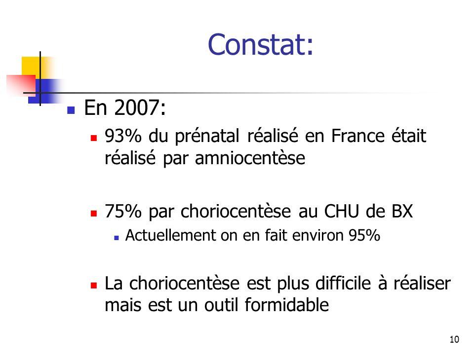 Constat: En 2007: 93% du prénatal réalisé en France était réalisé par amniocentèse 75% par choriocentèse au CHU de BX Actuellement on en fait environ 95% La choriocentèse est plus difficile à réaliser mais est un outil formidable 10