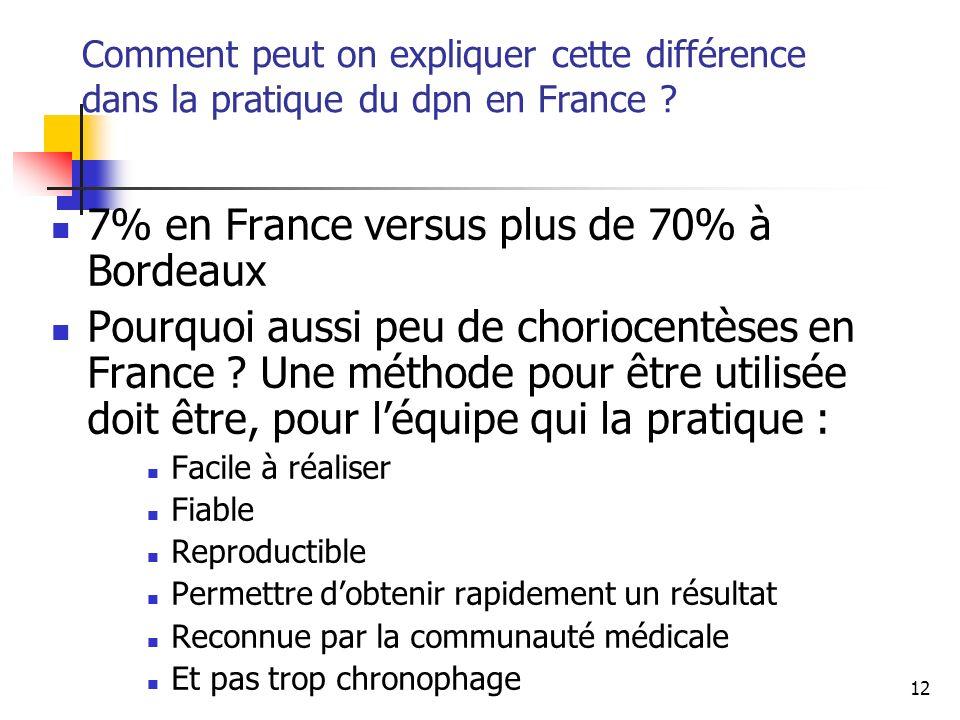 12 Comment peut on expliquer cette différence dans la pratique du dpn en France .
