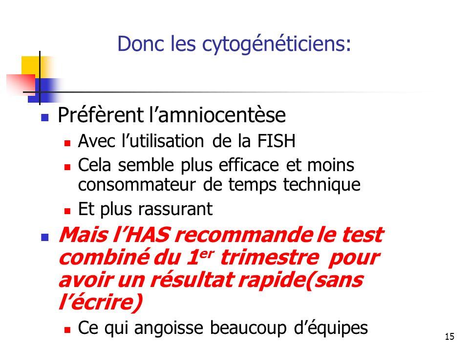 15 Donc les cytogénéticiens: Préfèrent lamniocentèse Avec lutilisation de la FISH Cela semble plus efficace et moins consommateur de temps technique Et plus rassurant Mais lHAS recommande le test combiné du 1 er trimestre pour avoir un résultat rapide(sans lécrire) Ce qui angoisse beaucoup déquipes