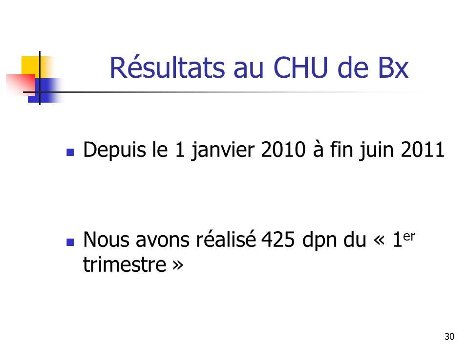 Résultats au CHU de Bx Depuis le 1 janvier 2010 à fin juin 2011 Nous avons réalisé 425 dpn du « 1 er trimestre » 30
