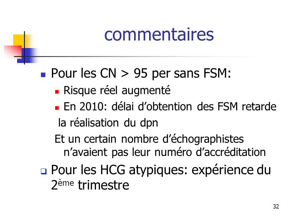 commentaires Pour les CN > 95 per sans FSM: Risque réel augmenté En 2010: délai dobtention des FSM retarde la réalisation du dpn Et un certain nombre déchographistes navaient pas leur numéro daccréditation Pour les HCG atypiques: expérience du 2 ème trimestre 32
