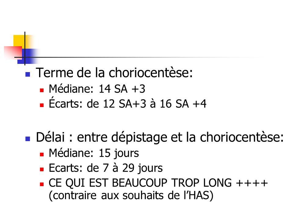 Terme de la choriocentèse: Médiane: 14 SA +3 Écarts: de 12 SA+3 à 16 SA +4 Délai : entre dépistage et la choriocentèse: Médiane: 15 jours Ecarts: de 7 à 29 jours CE QUI EST BEAUCOUP TROP LONG ++++ (contraire aux souhaits de lHAS)