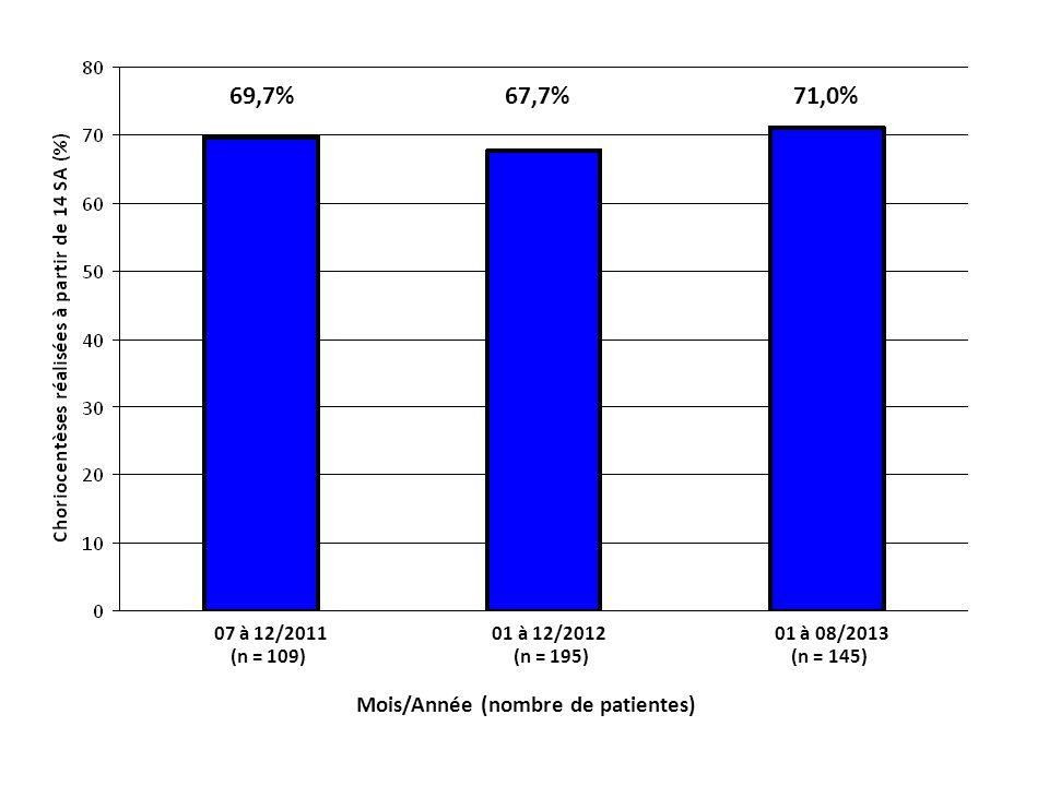 69,7% 67,7% 71,0% Mois/Année (nombre de patientes) 07 à 12/2011 01 à 12/2012 01 à 08/2013 (n = 109) (n = 195) (n = 145)