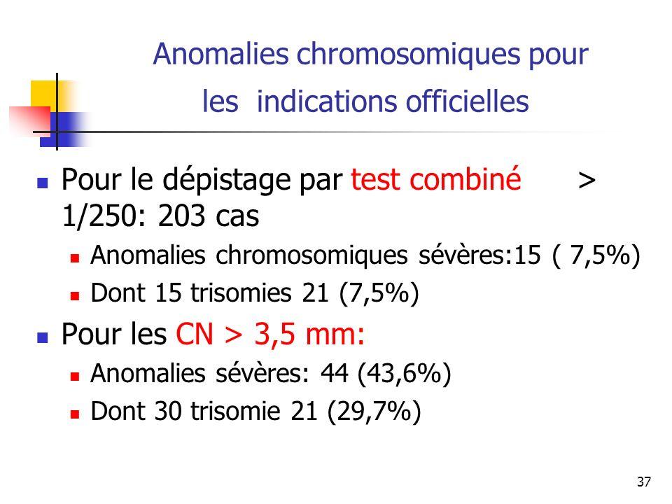 Anomalies chromosomiques pour les indications officielles Pour le dépistage par test combiné > 1/250: 203 cas Anomalies chromosomiques sévères:15 ( 7,5%) Dont 15 trisomies 21 (7,5%) Pour les CN > 3,5 mm: Anomalies sévères: 44 (43,6%) Dont 30 trisomie 21 (29,7%) 37