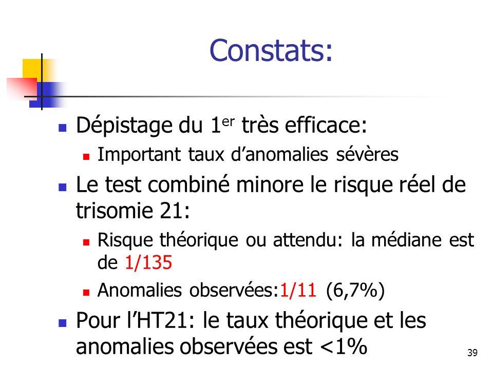 Constats: Dépistage du 1 er très efficace: Important taux danomalies sévères Le test combiné minore le risque réel de trisomie 21: Risque théorique ou attendu: la médiane est de 1/135 Anomalies observées:1/11 (6,7%) Pour lHT21: le taux théorique et les anomalies observées est <1% 39
