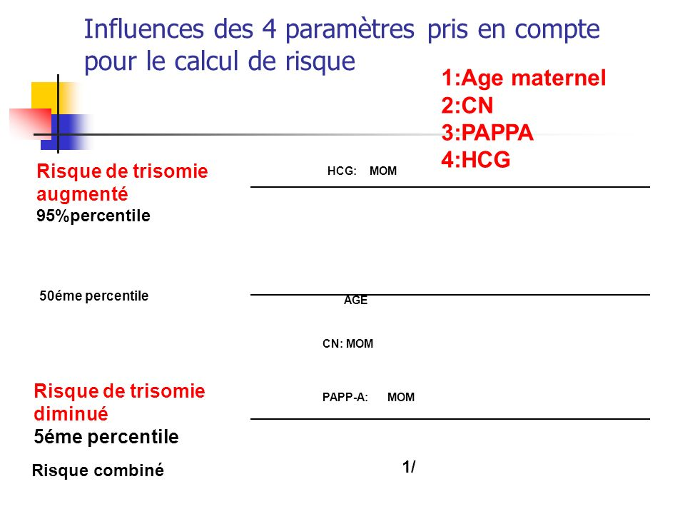 Influences des 4 paramètres pris en compte pour le calcul de risque Risque de trisomie augmenté 95%percentile 50éme percentile Risque de trisomie diminué 5éme percentile Risque combiné HCG: MOM PAPP-A: MOM AGE CN: MOM 1/ 1:Age maternel 2:CN 3:PAPPA 4:HCG