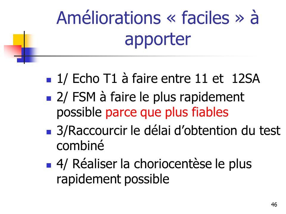 Améliorations « faciles » à apporter 1/ Echo T1 à faire entre 11 et 12SA 2/ FSM à faire le plus rapidement possible parce que plus fiables 3/Raccourcir le délai dobtention du test combiné 4/ Réaliser la choriocentèse le plus rapidement possible 46