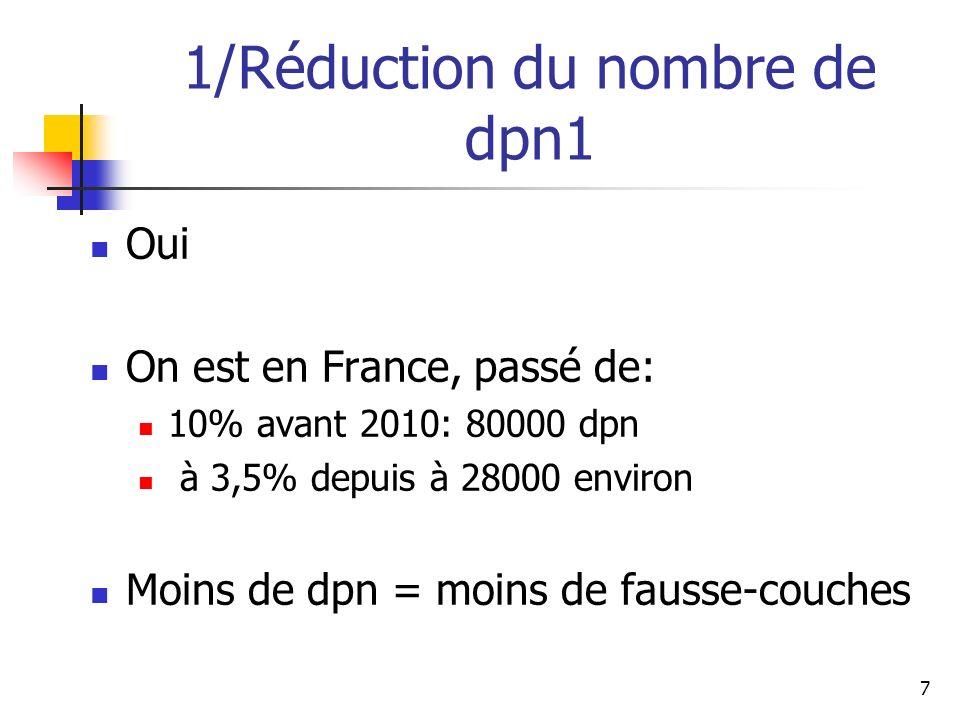 1/Réduction du nombre de dpn1 Oui On est en France, passé de: 10% avant 2010: 80000 dpn à 3,5% depuis à 28000 environ Moins de dpn = moins de fausse-couches 7
