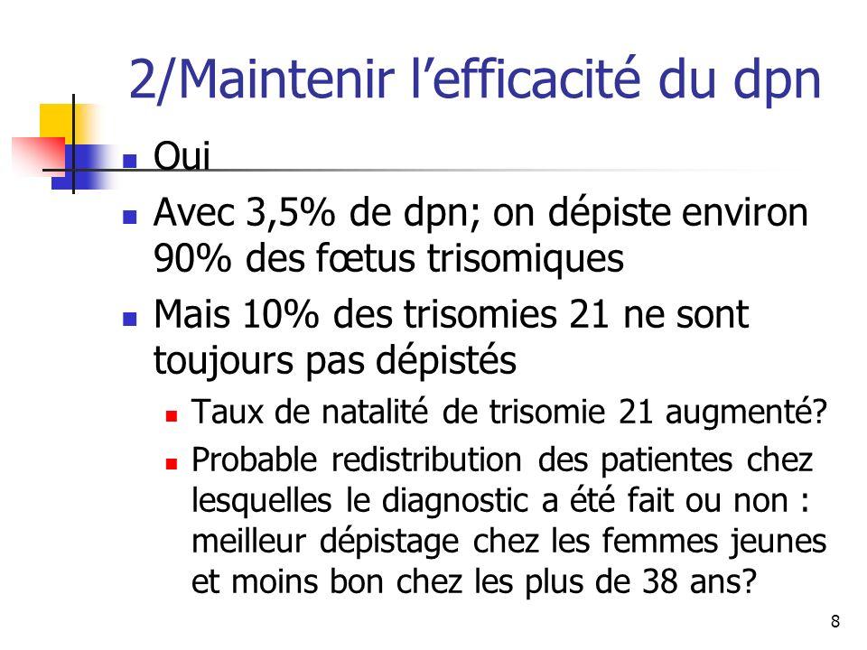 2/Maintenir lefficacité du dpn Oui Avec 3,5% de dpn; on dépiste environ 90% des fœtus trisomiques Mais 10% des trisomies 21 ne sont toujours pas dépistés Taux de natalité de trisomie 21 augmenté.