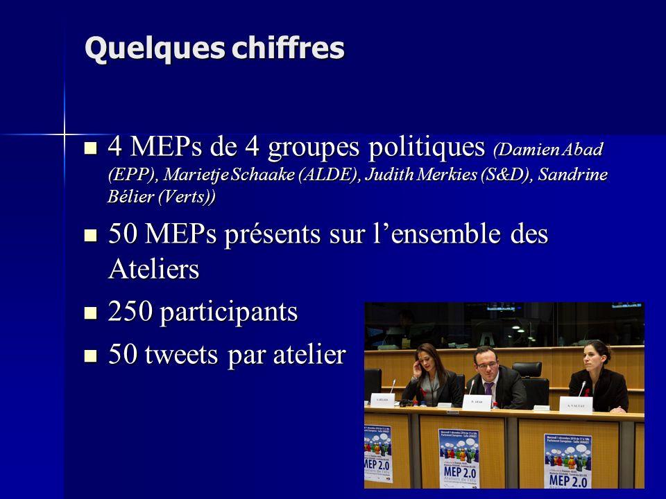 Quelques chiffres 4 MEPs de 4 groupes politiques (Damien Abad (EPP), Marietje Schaake (ALDE), Judith Merkies (S&D), Sandrine Bélier (Verts)) 4 MEPs de 4 groupes politiques (Damien Abad (EPP), Marietje Schaake (ALDE), Judith Merkies (S&D), Sandrine Bélier (Verts)) 50 MEPs présents sur lensemble des Ateliers 50 MEPs présents sur lensemble des Ateliers 250 participants 250 participants 50 tweets par atelier 50 tweets par atelier