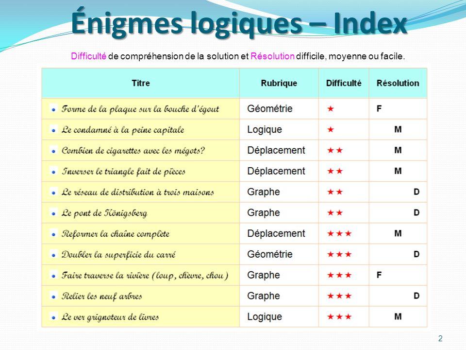 Énigmes logiques – Index 2 Difficulté de compréhension de la solution et Résolution difficile, moyenne ou facile.