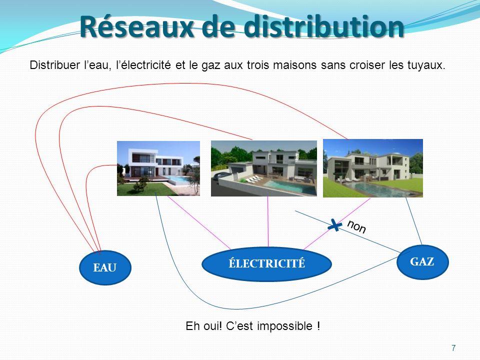 Réseaux de distribution EAU ÉLECTRICITÉ GAZ non Distribuer leau, lélectricité et le gaz aux trois maisons sans croiser les tuyaux.
