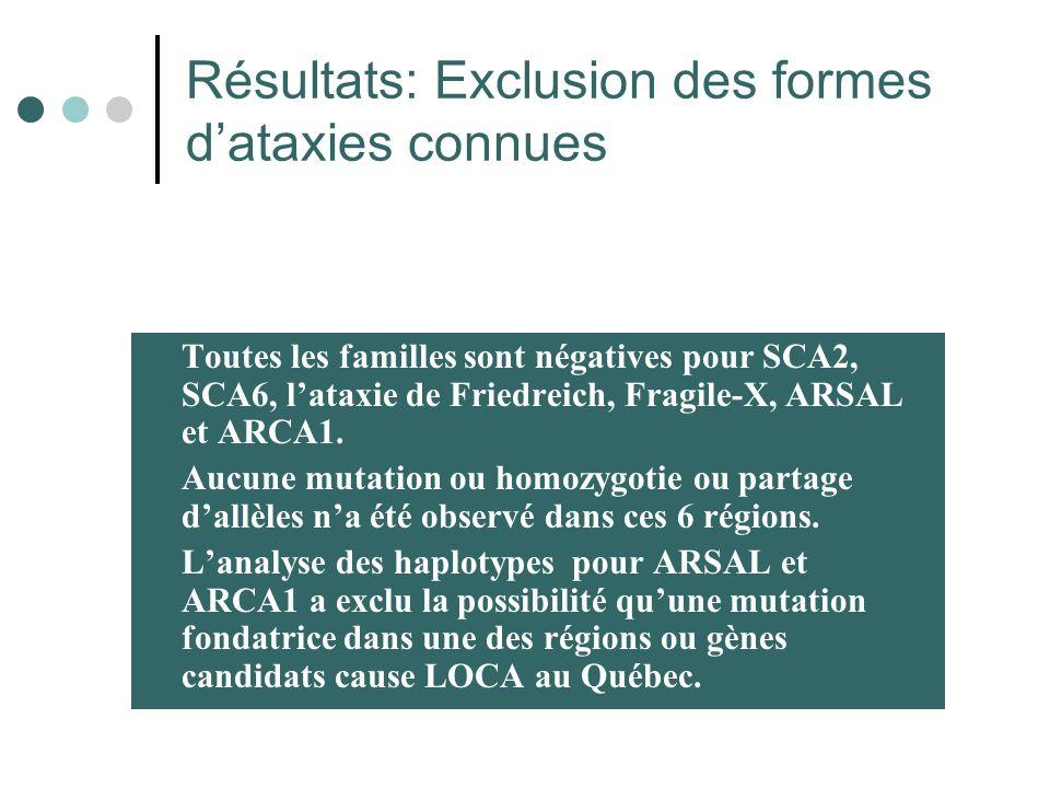 Résultats: Exclusion des formes dataxies connues Toutes les familles sont négatives pour SCA2, SCA6, lataxie de Friedreich, Fragile-X, ARSAL et ARCA1.