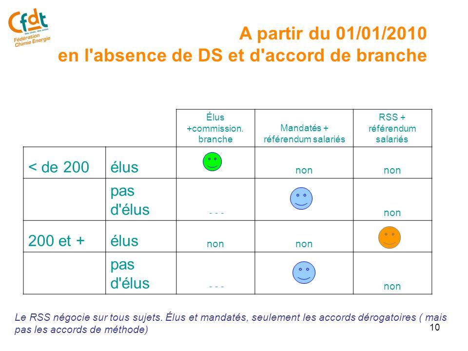 11 Lemployeur informe les OS représentatives au niveau de la branche de son intention de négocier.