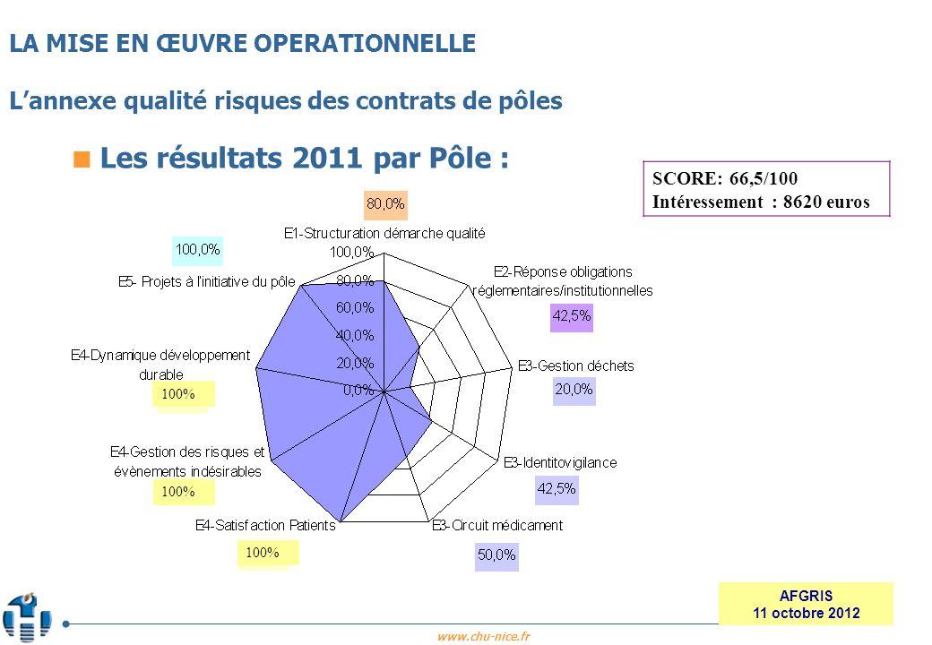 www.chu-nice.fr AFGRIS 11 octobre 2012 Les résultats 2011 par Pôle : LA MISE EN ŒUVRE OPERATIONNELLE Lannexe qualité risques des contrats de pôles SCO