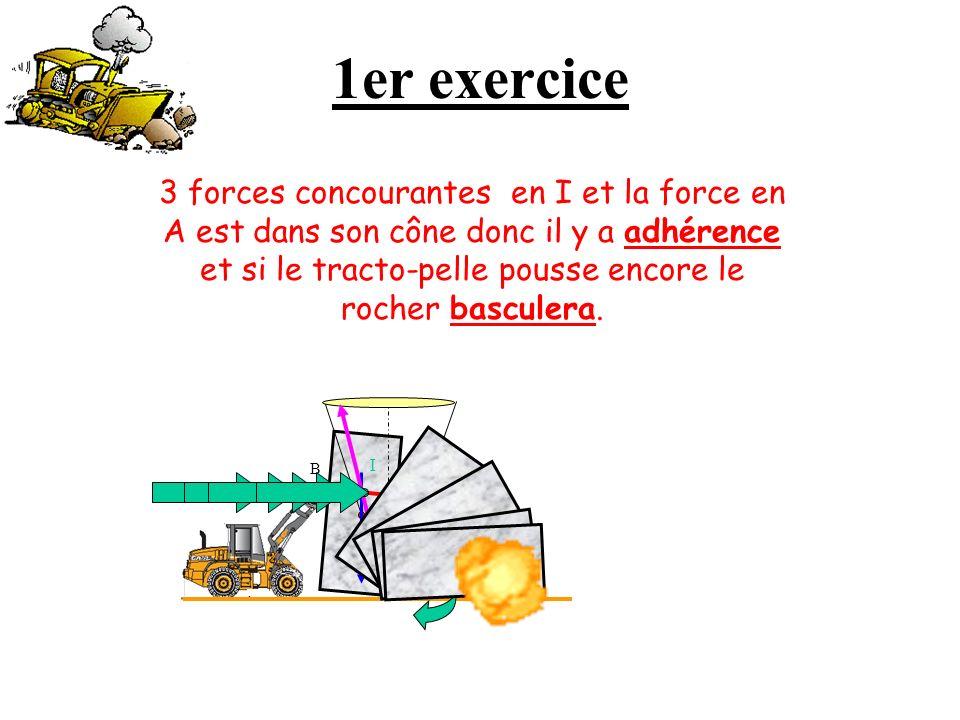 1er exercice 3 forces concourantes en I et la force en A est dans son cône donc il y a adhérence et si le tracto-pelle pousse encore le rocher basculera.