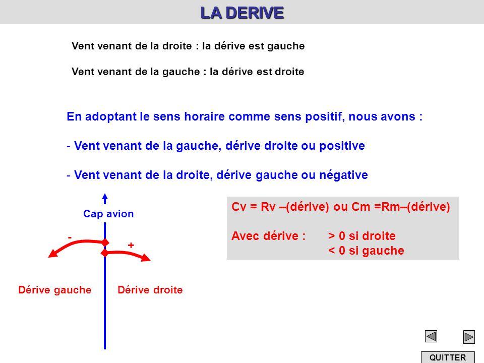 LA DERIVE Vent venant de la droite : la dérive est gauche Vent venant de la gauche : la dérive est droite En adoptant le sens horaire comme sens posit
