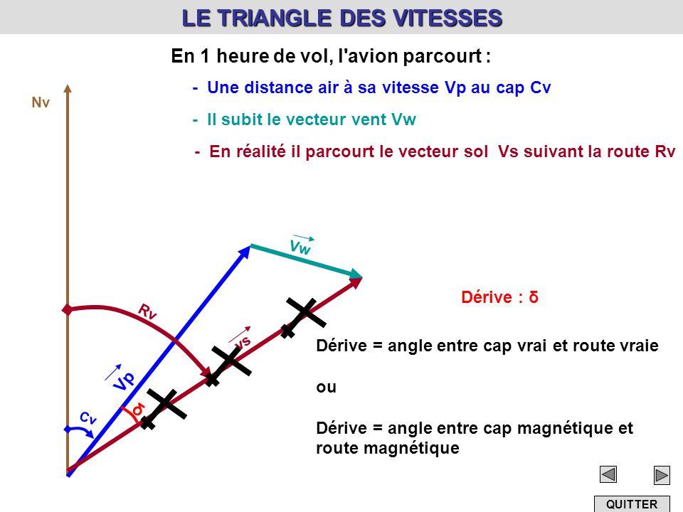 LE TRIANGLE DES VITESSES En 1 heure de vol, l'avion parcourt : Nv - Une distance air à sa vitesse Vp au cap Cv Vp Cv - Il subit le vecteur vent Vw Vw