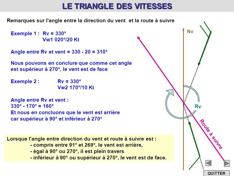 LE TRIANGLE DES VITESSES Remarques sur l'angle entre la direction du vent et la route à suivre Nv Route à suivre Rv Exemple 1 : Rv = 330° Vw1 020°/20