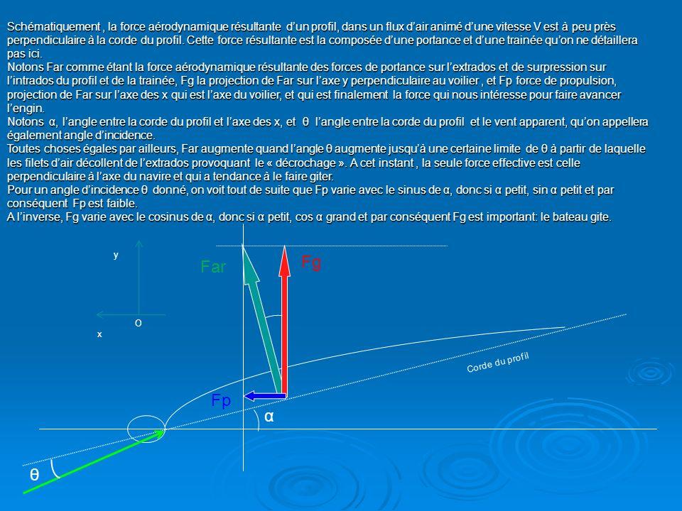 Schématiquement, la force aérodynamique résultante dun profil, dans un flux dair animé dune vitesse V est à peu près perpendiculaire à la corde du pro