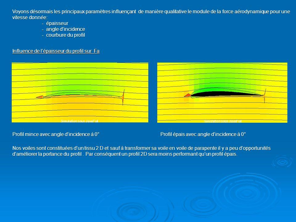 Influence de lépaisseur du profil sur Fa Profil mince avec angle dincidence à 0°Profil épais avec angle dincidence à 0° Voyons désormais les principau