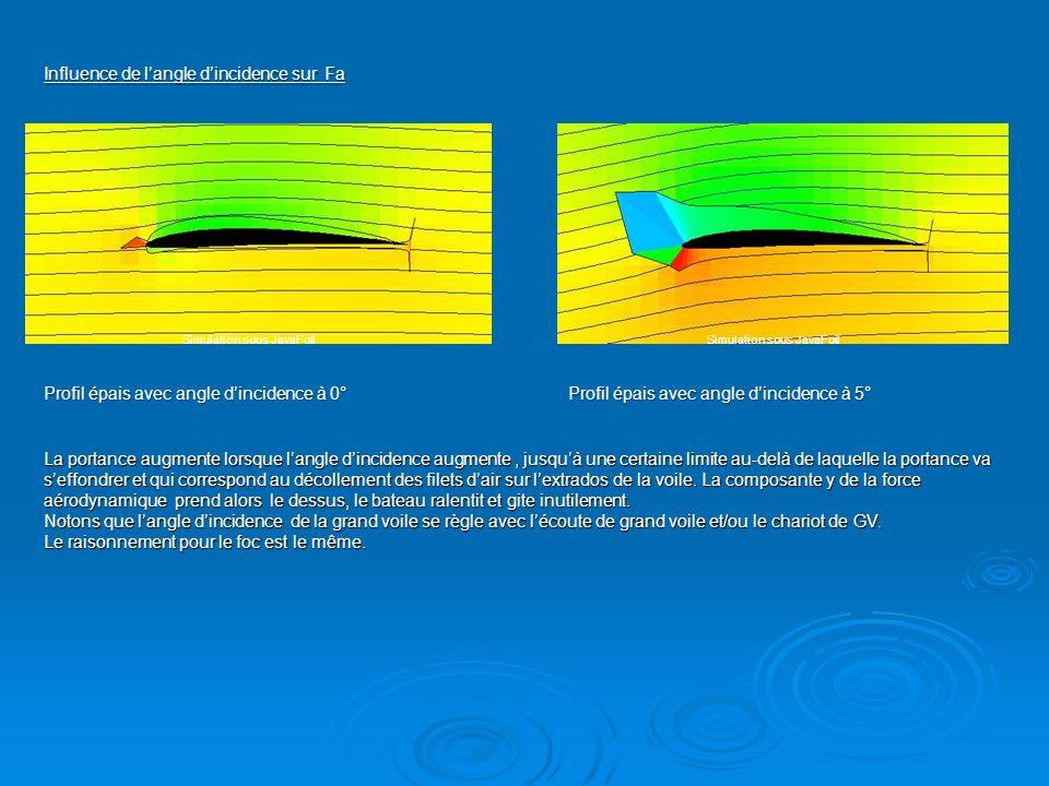 Influence de langle dincidence sur Fa Profil épais avec angle dincidence à 0°Profil épais avec angle dincidence à 5° La portance augmente lorsque lang