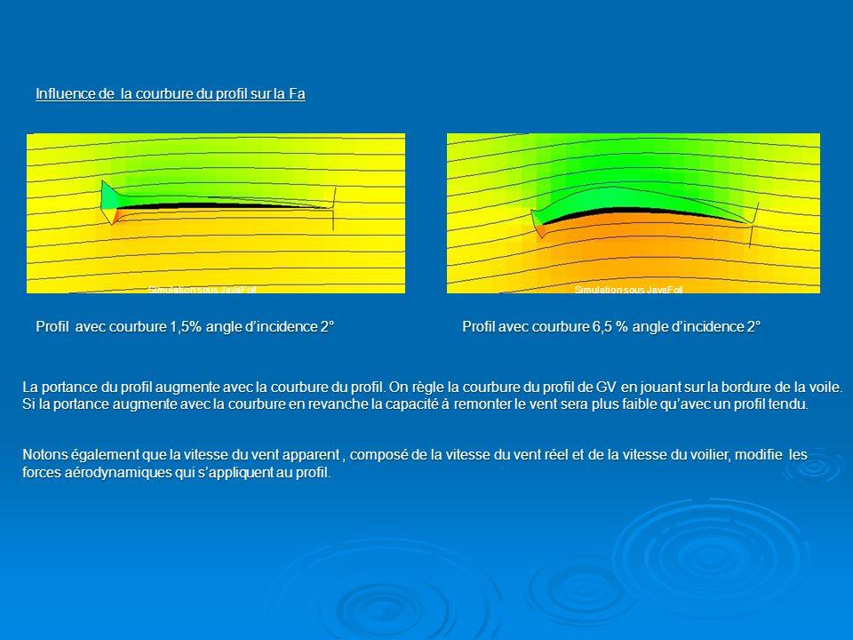 Profil avec courbure 1,5% angle dincidence 2°Profil avec courbure 6,5 % angle dincidence 2° Influence de la courbure du profil sur la Fa La portance d