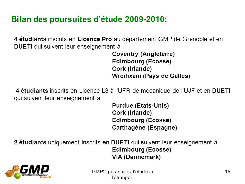 GMP2: poursuites d'études à l'étranger. 15 Bilan des poursuites détude 2009-2010: 4 étudiants inscrits en Licence Pro au département GMP de Grenoble e
