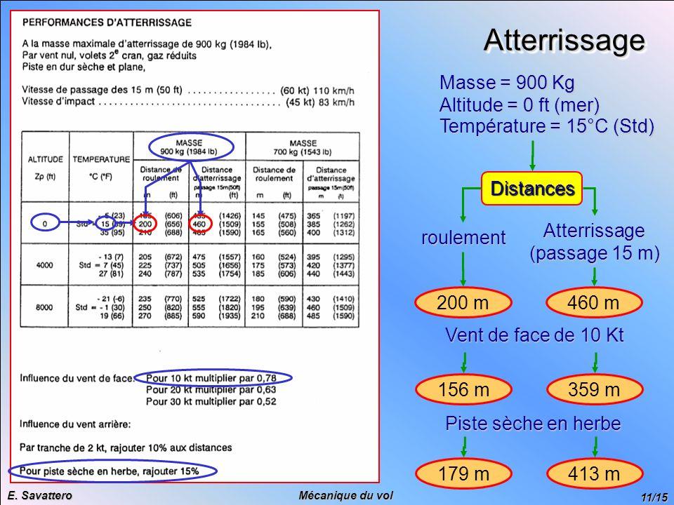 11/15 Mécanique du vol E. Savattero AtterrissageAtterrissage Masse = 900 Kg Altitude = 0 ft (mer) Température = 15°C (Std) Distances roulement 200 m A