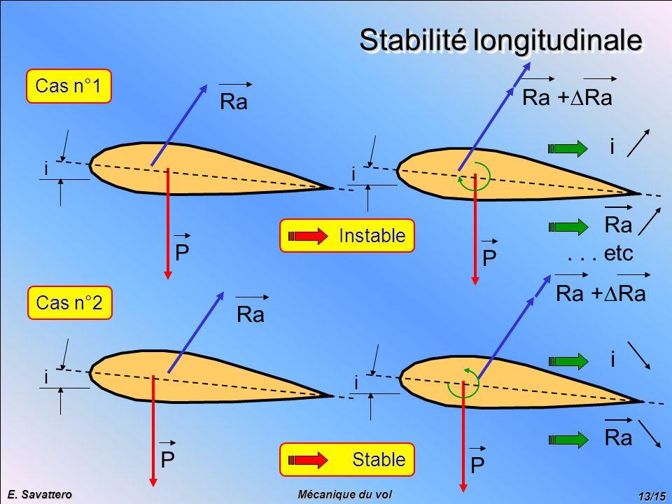 13/15 Mécanique du vol E. Savattero Stabilité longitudinale Cas n°1 Cas n°2 Ra P i P i Ra + Ra i Ra... etc Ra P i InstableStable i P i Ra + Ra Ra