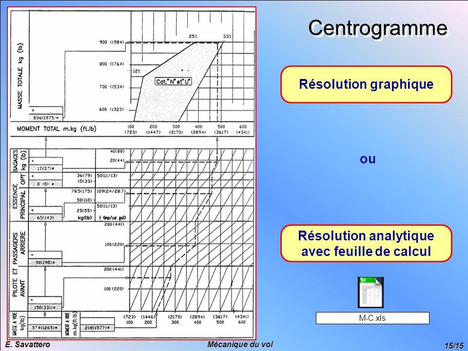 15/15 Mécanique du vol E. Savattero CentrogrammeCentrogramme Résolution graphique Résolution analytique avec feuille de calcul ou M-C.xls