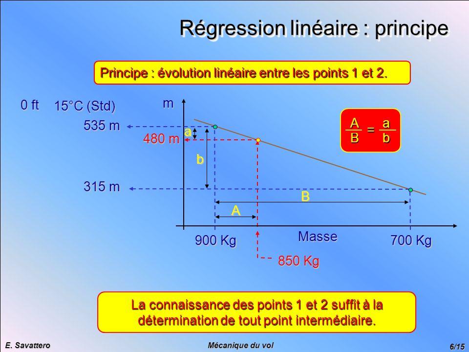6/15 Mécanique du vol E. Savattero Régression linéaire : principe 850 Kg 480 m 900 Kg 0 ft 15°C (Std) 535 m 700 Kg 315 m mMasse Aab B Principe : évolu
