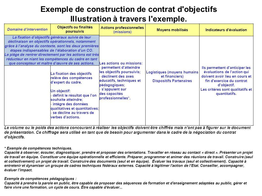 Exemple de construction de contrat d'objectifs Illustration à travers l'exemple. Domaine dintervention Objectifs ou finalités poursuivis Actions profe