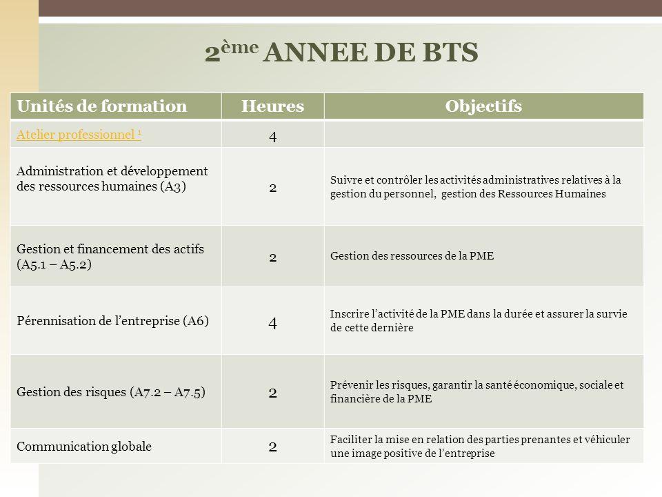 Unités de formationHeuresObjectifs Atelier professionnel 1 4 Administration et développement des ressources humaines (A3) 2 Suivre et contrôler les ac