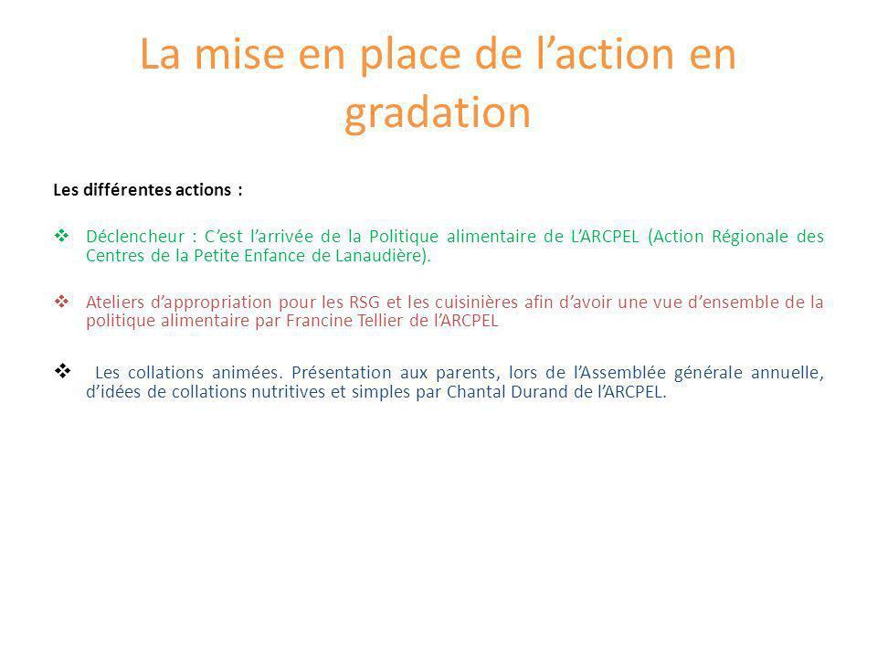 La mise en place de laction en gradation Les différentes actions : Déclencheur : Cest larrivée de la Politique alimentaire de LARCPEL (Action Régional