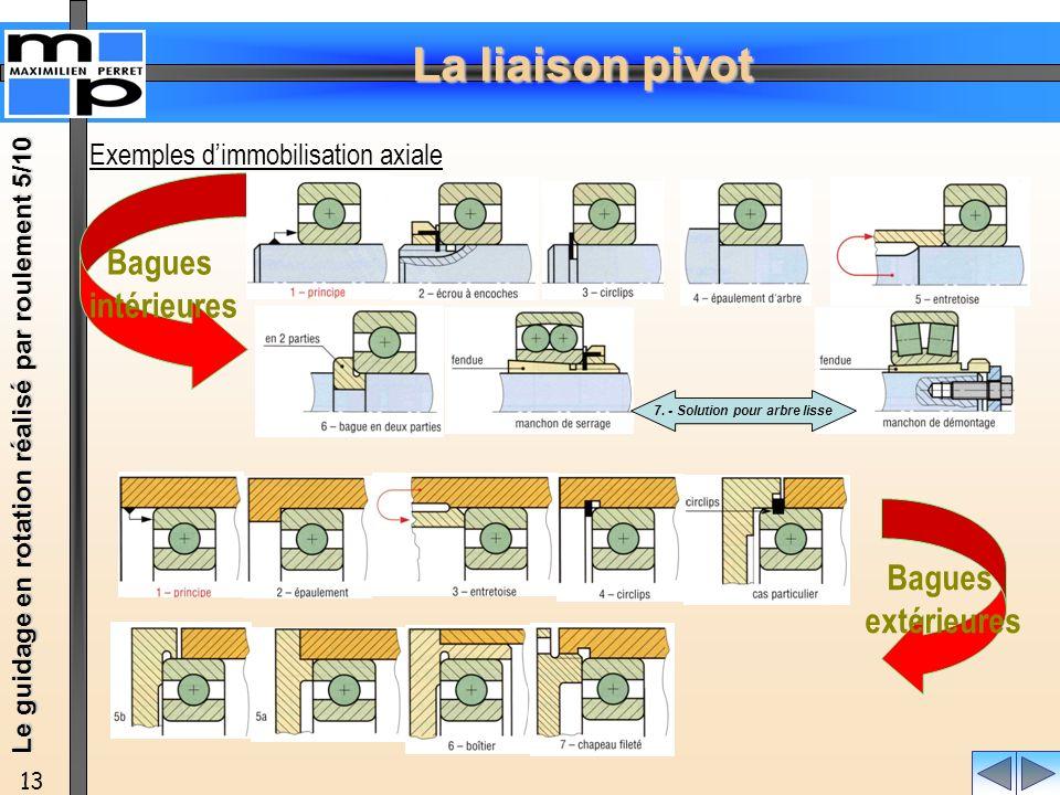 La liaison pivot 13 Exemples dimmobilisation axiale Bagues extérieures Bagues intérieures Le guidage en rotation réalisé par roulement 5/10 7. - Solut