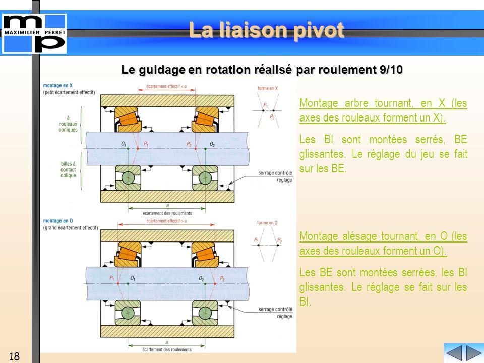 La liaison pivot 18 Montage arbre tournant, en X (les axes des rouleaux forment un X). Les BI sont montées serrés, BE glissantes. Le réglage du jeu se